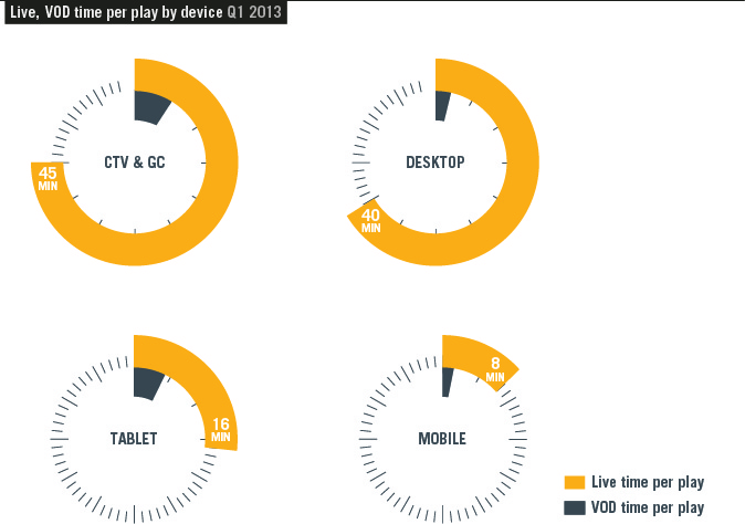 graph3 Report: Tablets and mobile devices accounted for a record 10% of all online videos played in Q1 2013