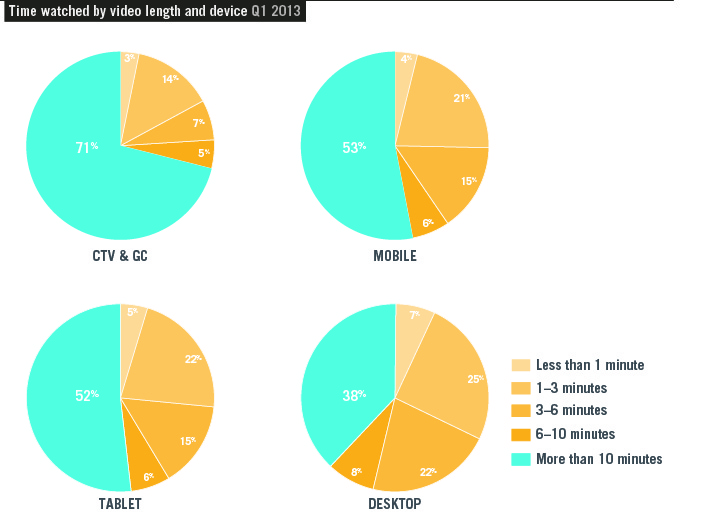 graph4 Report: Tablets and mobile devices accounted for a record 10% of all online videos played in Q1 2013