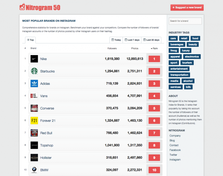 homepage 730x575 Nitrogram 50 is a definitive leaderboard listing the most popular brands and companies on Instagram
