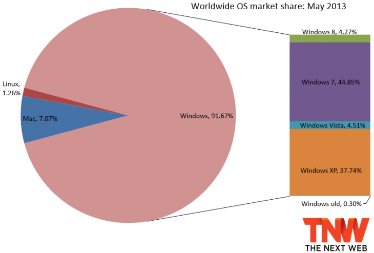 os may 2013 730x494 Windows 8 now up to 4.27% market share, but not at Windows 7s expense
