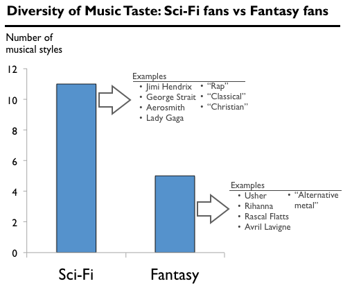 tumblr inline molfyygG2d1qz4rgp Can you predict someones taste in movies based on their taste in music? Apparently yes.