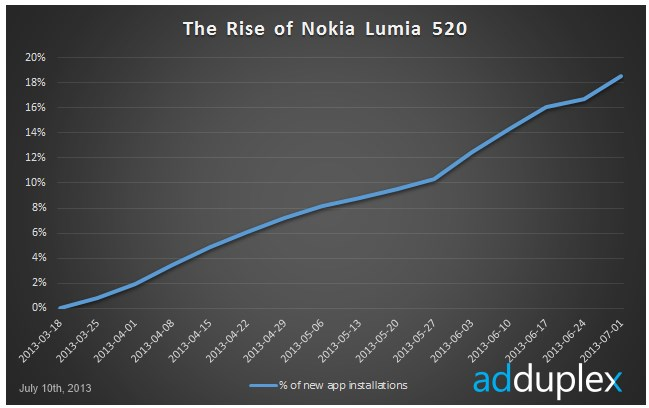 2013 07 15 10h44 29 Nokias inexpensive Lumia 520 is now the most popular global Window Phone handset