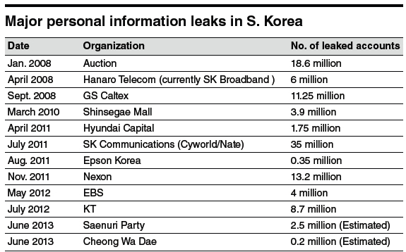 20130719000922 0 Hackings in Korea have compromised more than 100 million user accounts since 2008