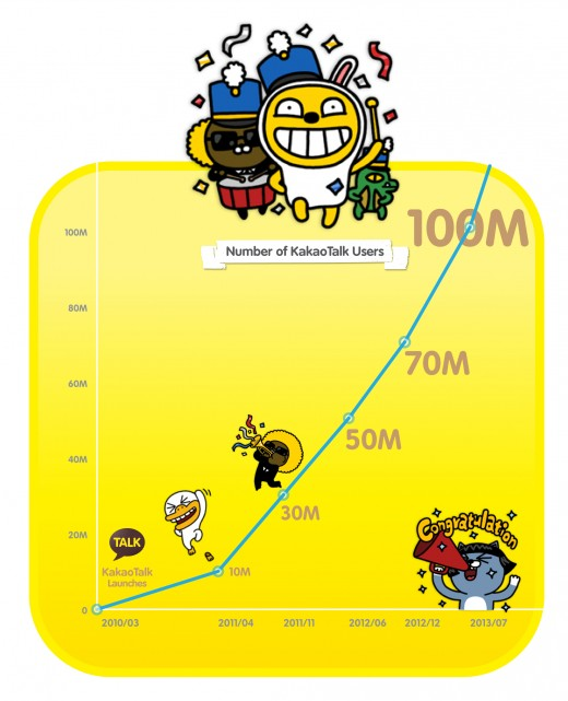 [Graph] KakaoTalk Passes 100M Users