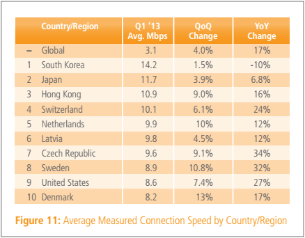 akamai average q1 2013 Akamai: Average Internet speed up 17% year over year to finally pass 3 Mbps, while mobile data traffic doubled