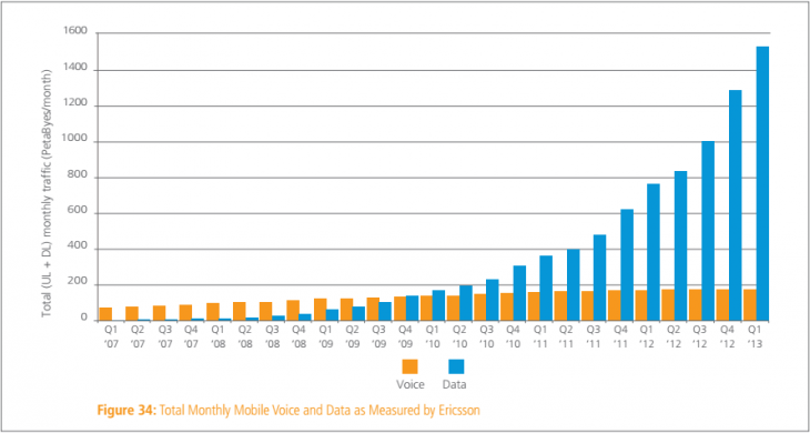 akamai_mobile_data_q1_2013