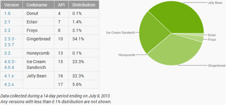 android june 2013 730x341 Android Jelly Bean hits 37.9% adoption, finally takes first place from Gingerbread and its 34% of Play users