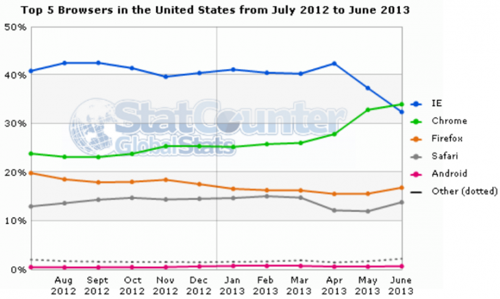 browsers US statcounter june 2013 730x437 StatCounter: Samsung overtakes Apple for first place in mobile Web traffic, Chrome passes IE usage in the US