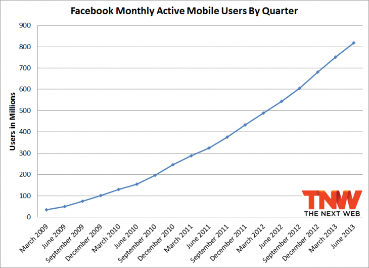 fb mobile june 730x529 Facebooks mobile spike: 819M monthly users brought in $656M in Q2, 41% of ad revenue