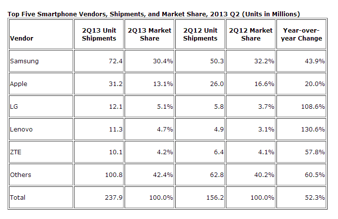idc figs q2 2013 IDC: Apple, Samsung lose smartphone market share as Lenovo and others see greater growth