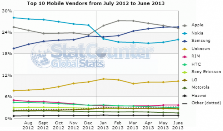 mobile_vendors_june_2013_statcounter