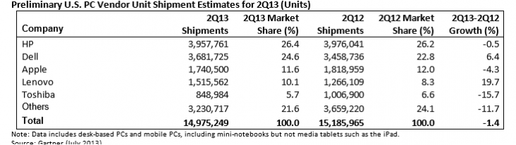 q2 us gartner 730x205 Gartner: PC shipments slip 10.9% to 76m units in Q2 2013, fifth consecutive quarter means longest decline yet