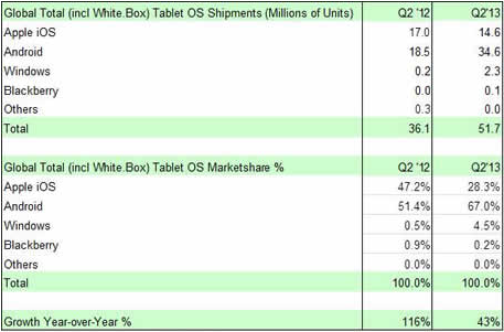 strategy analytics q2 2013 tablets Strategy Analytics: Android tablet shipments up to 67% in Q2 2013, iOS fell to 28.3%, and Windows secured 4.5%
