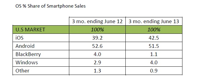 us smartphone share kantar Android top US smartphone platform with 52% of sales, Windows Phone charts highest growth: Kantar