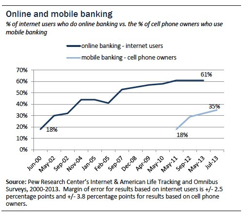 520B24A6D458478692A480A12E66CA64 Pew: 51% of US adults bank online and 32% of cell phone owners in the country do so via mobile