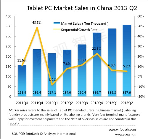 Analysys China tablet Q2 13