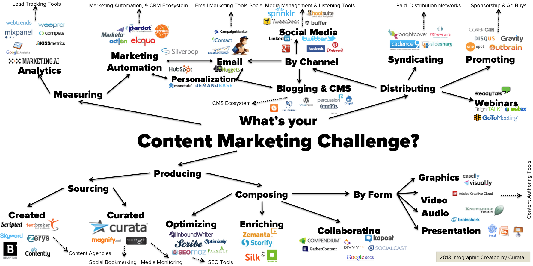 Content Marketing Trends Your Business Should Implement