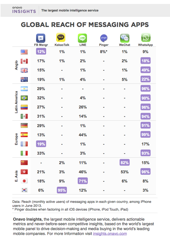 Global Messaging Report 1 WhatsApp knows about stickers and Asian chat apps. It doesnt care about them, and it doesnt have to.