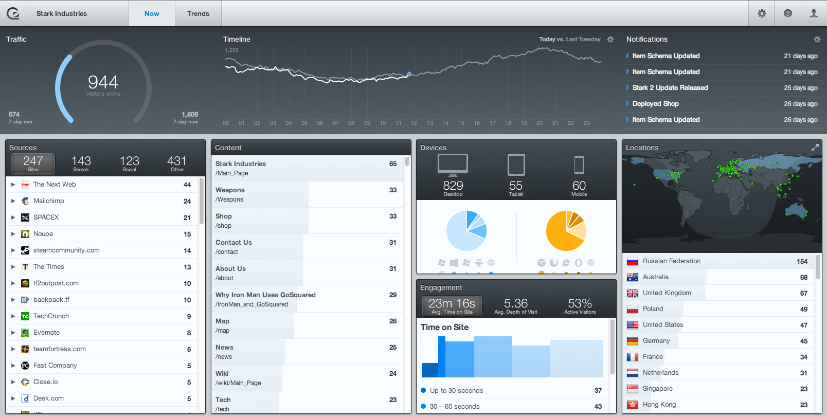 GoSquared Now Web analytics platform GoSquared retools to focus on visitor growth and engagement