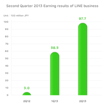LINE Chart Japanese messaging firm LINE brings in $132 million in revenue for Q2 2013