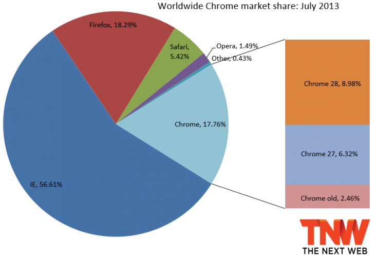 chrome july 2013 730x502 IE9 falls below 10% market share, Firefox hits 50 month low, and Chrome again gains the most
