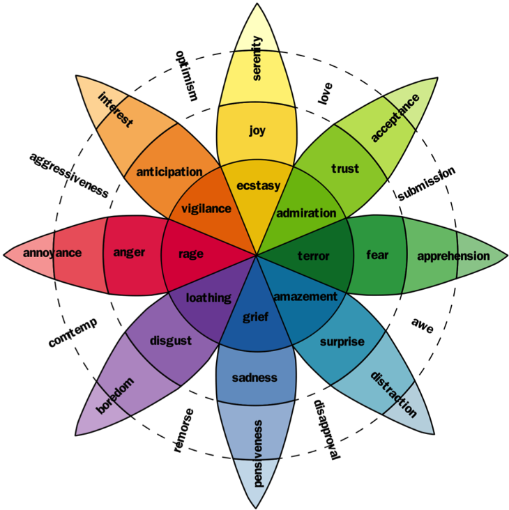 plutchik wheel emotion How emotional design can give your website much more impact