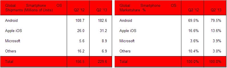 Q2 2013 Smartphones: Android 79.5%, iOS 13.6%, Windows ...