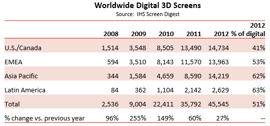 3d The future of cinemas