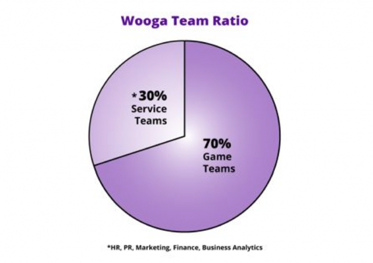 Screen Shot 2013 09 07 at 14.24.09 730x515 Using independent teams to scale a small company: A look at how games company Wooga works