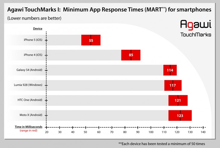 agawi touchmark 730x490 Touchscreen response test finds iPhone 5 twice as fast as Android devices