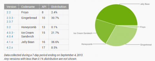 android dash 520x206 Jelly Bean now installed on 45% of active Android devices, as successor KitKat waits in the wings