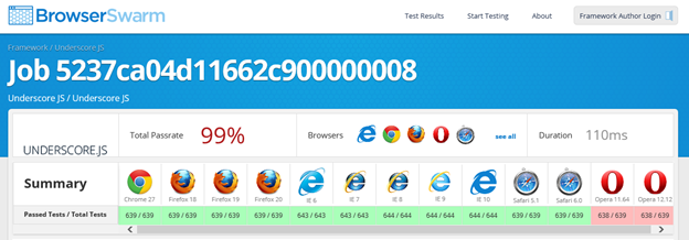 browserswarm results Microsofts open source BrowserSwarm tool lets developers test JavaScript frameworks across all major browsers