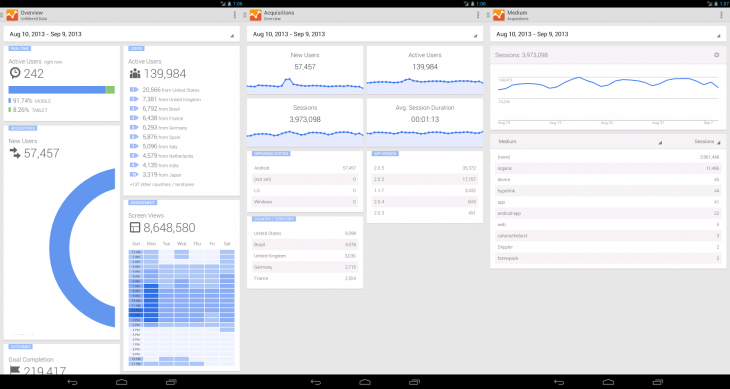 google analytics android 730x389 Google Analytics for Android redesigned with card UI, side navigation, and specialized reporting for Web and apps