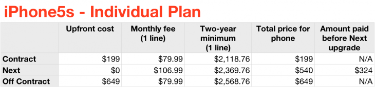 iphone5s individualplan 730x171 Should you purchase the iPhone 5s and 5c on AT&T, Sprint, T Mobile or Verizon? Heres the math