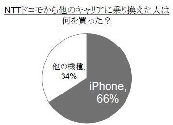 l yuo docomo How significant is Apples deal with Docomo? 66% of ex Docomo users left to buy an iPhone