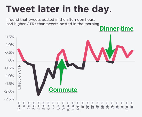 A scientific guide to posting tweets, Facebook posts, emails and blog posts at the best time