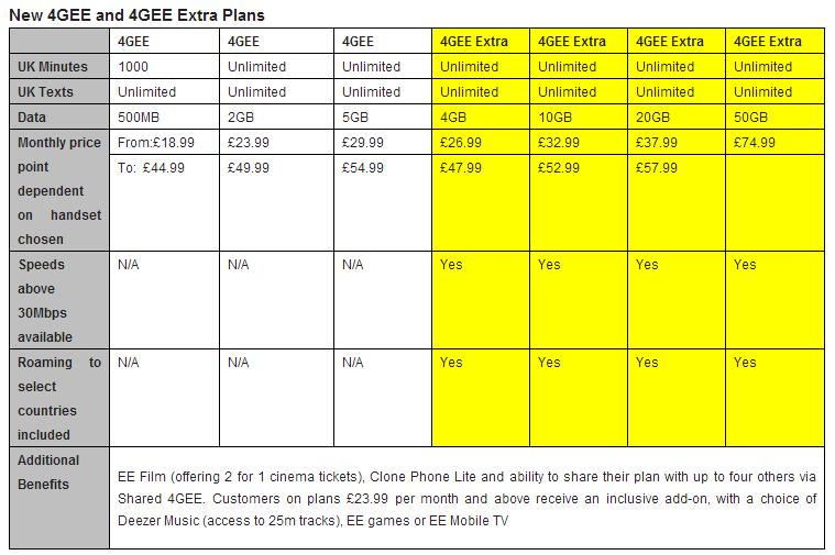 4GEE EE will launch the UKs first pay as you go 4G handsets and 30 day bundles on October 30