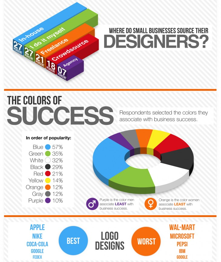 10 ways to use infographics for 10 interesting facts about interior design