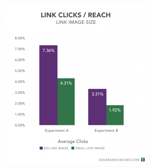 Experiment A vs B Link Clicks Reach1 520x577 Study: Facebooks new link image format helps improve sharing and engagement
