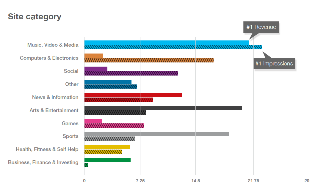 Opera mediaworks categories Opera: iPhones and iPads account for 44% of online ad impressions and half of revenues