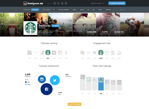 Statigram Index Starbucks 520x382 10 image editing tools to make photos fit for social sharing