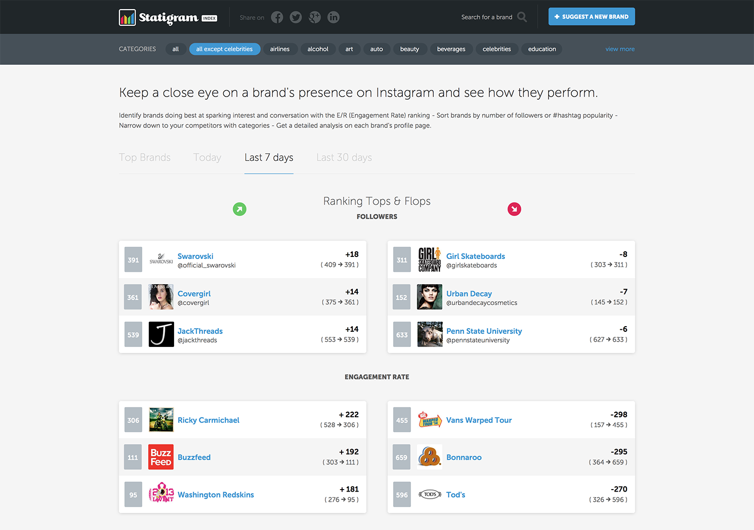 Statigram Index Top Brands Last 7 days Statigram Index is a phenomenal Instagram leaderboard and benchmarking tool for brands