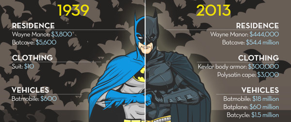 batman then and now excerpt 10 ways to use infographics