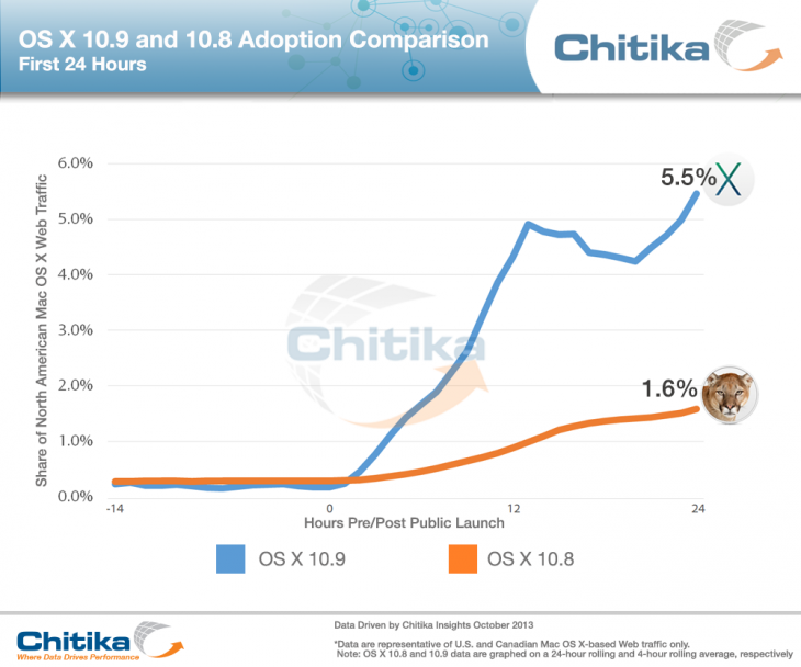 chitika-osxadoption