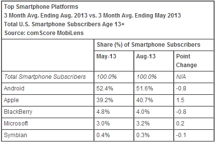 http://cdn1.tnwcdn.com/wp-content/blogs.dir/1/files/2013/10/comscore_august_2013_os.png