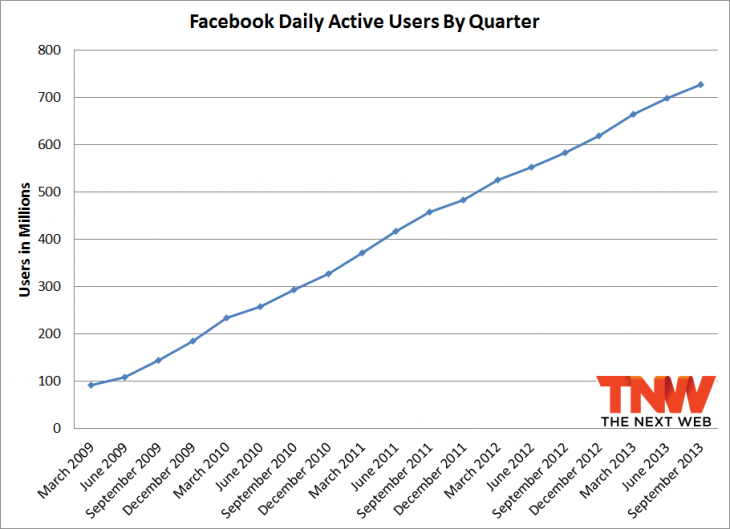 facebook q3 2013 daily 730x529 Facebook passes 1.19 billion monthly active users, 874 million mobile users, and 728 million daily users