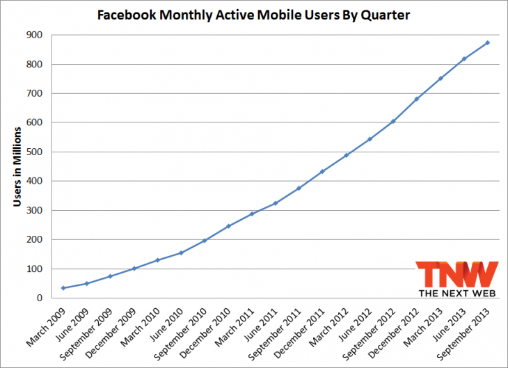 facebook q3 2013 mobile 730x529 Facebook passes 1.19 billion monthly active users, 874 million mobile users, and 728 million daily users
