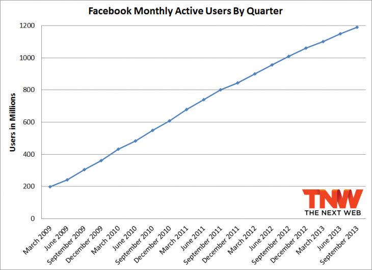 fb q3 2013 total 730x529 Facebook passes 1.19 billion monthly active users, 874 million mobile users, and 728 million daily users