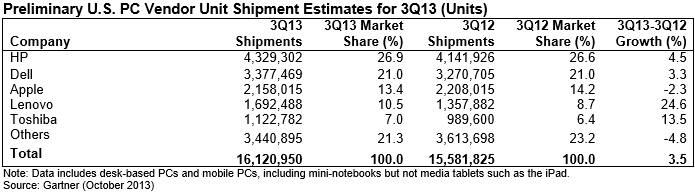 gartner q3 2013 us Gartner: PC shipments slip 8.6% to 80.3m units in Q3 2013, the lowest back to school quarter since 2008