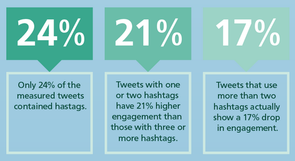 hashtags in a tweet The 7 biggest counterintuitive social media mistakes you may be making